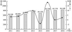 图1 2011~2018年马来西亚旅游业收入