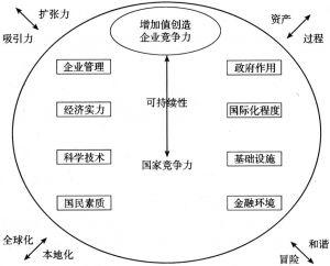 图1-2 IMD分析模型