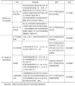 表5-1 中国矿产资源税费概况
