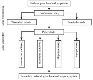 Figure 1-2 The research framework of green fiscal and tax policies system