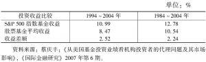 表4-1 美国指数基金与股票基金收益对比