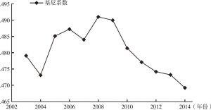 图1 2003-2014年中国基尼系数