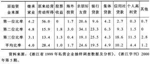 表4-2 私营企业主原始资金的构成比率