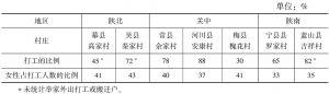 表6-6 陕西省农村社区外出打工的性别比例