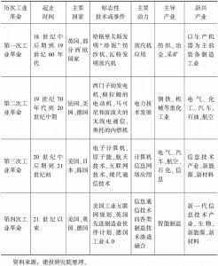 表1-1 全球工业化演化历程