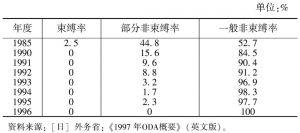 表2-1 日本ODA的采购条件变化(交换公文条件)