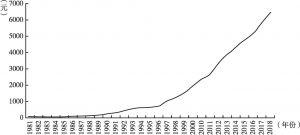 图1 1981~2018年全国人均国内生产总值