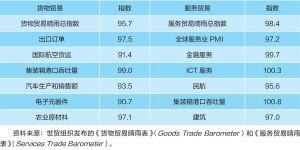 表6 2019年6月世界贸易展望指数
