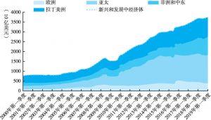 图4 新兴和发展中经济体的美元信贷规模