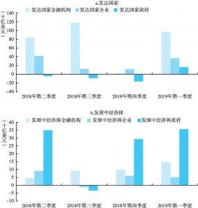 图8 分部门国际负债证券市场净发行额