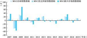 图9 MSCI全球国别股指增长率比较