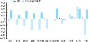 图10 全球主要股市2018年和2019年前三季度增长率