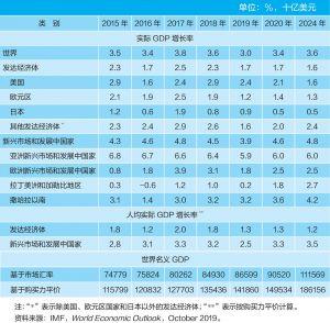 表1-1 世界产出简况(2015~2024年)