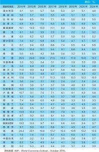 表2-2 失业率:部分发达经济体(2014~2024年)