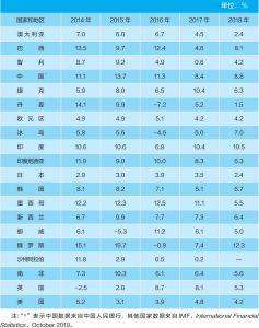 表4-1 广义货币供应量年增长率:部分国家和地区(2014~2018年)