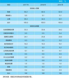 表2 日本财政收入、支出预算构成