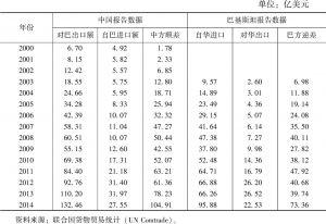 表5 2000~2014年中巴双边贸易额与贸易差额
