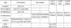 表1 我国商业银行在中亚五国经营情况
