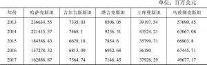 表3 2013~2017年中亚五国国内生产总值