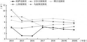 图1 2014~2020年中亚五国国内生产总值增长率