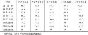 表4 2018年中亚五国经济自由度指数
