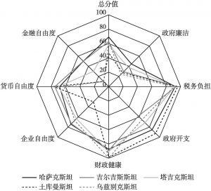 图3 中亚五国经济自由度