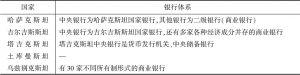 表7 中亚五国银行体系