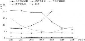 图4 2010~2016年中亚五国不良贷款率