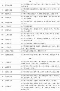 黑龙江省金代古城址与墓葬-续表4