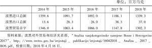 表4 2014~2018年波黑—中国双边贸易额