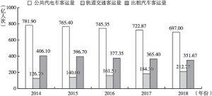 图1 2014~2018年三大出行方式客运量统计