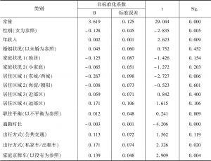 表4 北京居民获得感的线性回归分析结果