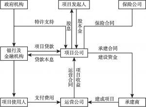 图4 PPP交易结构