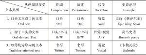 """""""口头文本""""(oral text)、""""源于口头的文本""""和""""以传统为取向的文本""""(tradition-oriented text)三种类型"""