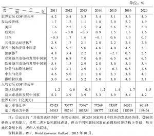 表1-1 世界产出简况(2011~2020年)