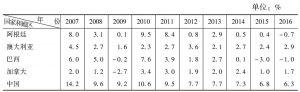 表1-2 GDP不变价增长率回顾与展望:部分国家和地区(2007~2016年)