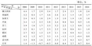 表2-1 通货膨胀率*</superscript>回顾与展望:部分国家和地区(2008~2016年)