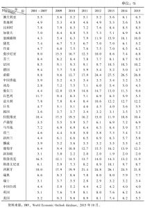 表2-2 失业率:发达经济体(2001~2015年)