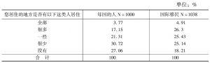 表8 广州外籍人员居住地人员构成