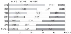 图3 上海外籍人员对上海各方面的满意度