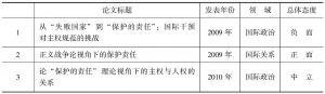 """表4 中国硕士学位论文有关""""保护的责任""""规范的研究"""