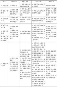 表1 2015年后议程的主要目标体系比较