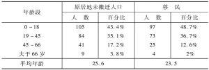 表4-9 宁夏安置地与原居地年龄结构对比