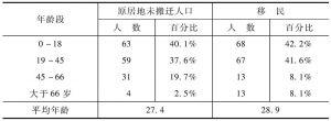 表4-10 云南安置地与原居地年龄结构对比
