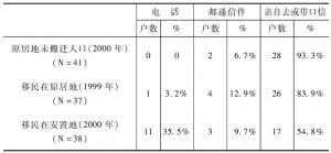 表4-36 云南农户的通讯方式