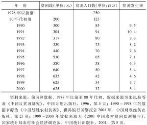表5-2 中国农村贫困人口数量
