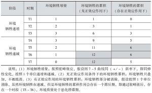 表7-1 环境驼峰效应下的环境负效应累积作用