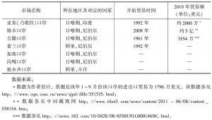 表2-2 西藏主要口岸情况