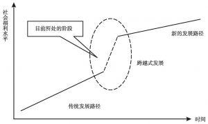 图3-1 西藏经济跨越式发展示意