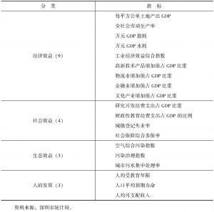 """表10-12 """"效益深圳""""统计指标"""